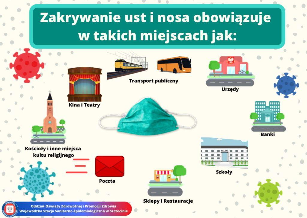Zakrywanie ust i nosa obowiązuje w takich miejscach jak: Transport publiczny, urzędy, banki, szkoły, sklepy i restauracje, poczta, kościoły i inne miejsca kultu religijnego, kina i teatry